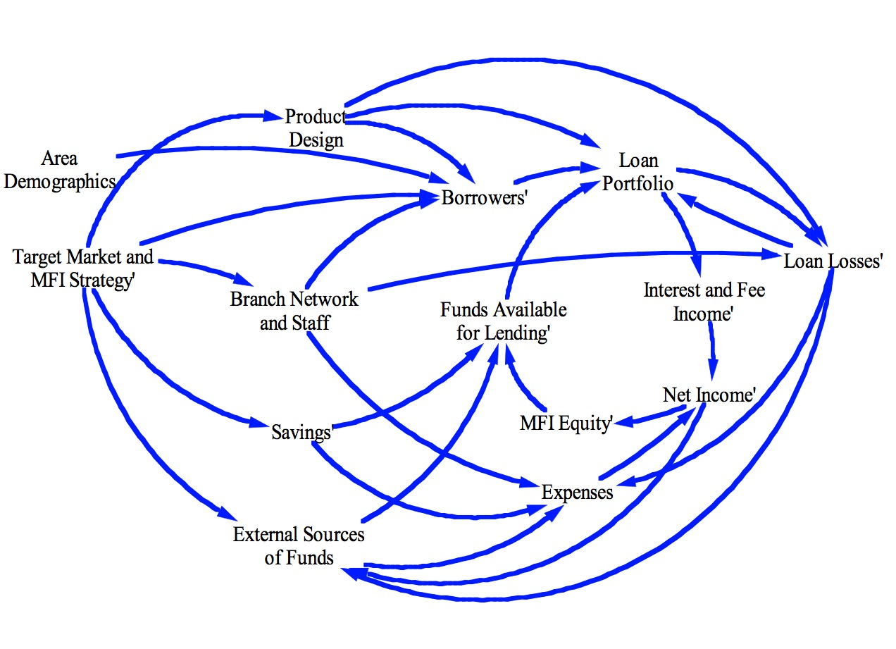 BUSINESS PLANNING & FINANCIAL MODELLING FOR GROWING MICROFINANCE INSTITUTIONS